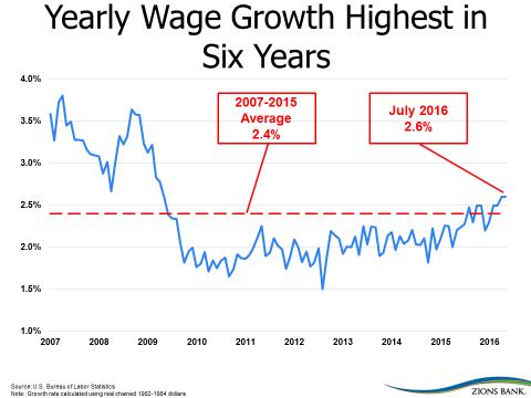 crescita stipendi USA
