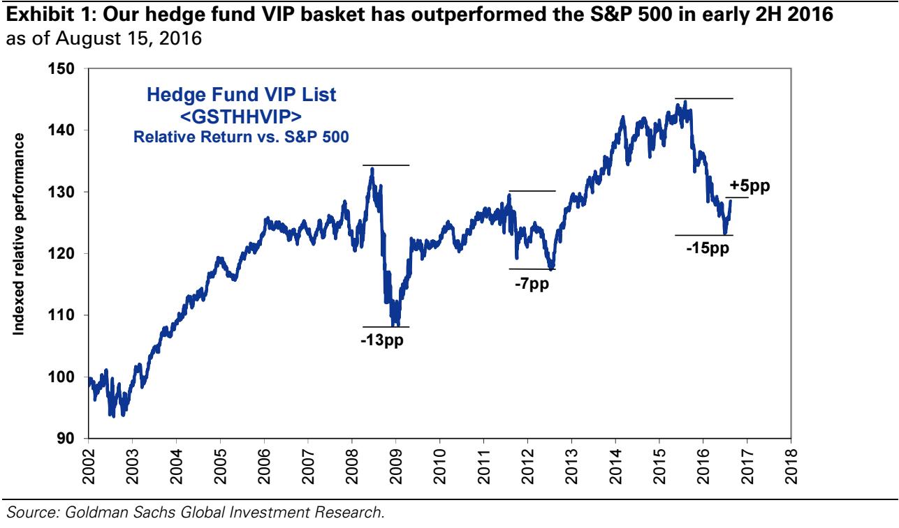 hedge fund vs S&P 500