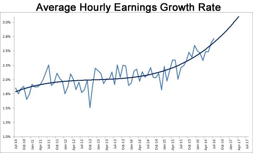 salari USA crescita - traiettoria