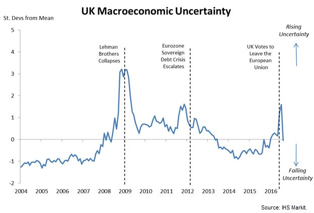 macroeconomic uncertainty uk