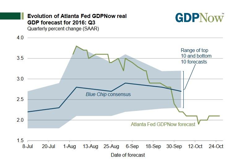 atlanta-fed-forecast-gdp
