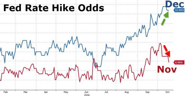 fed-rate-hike-odds