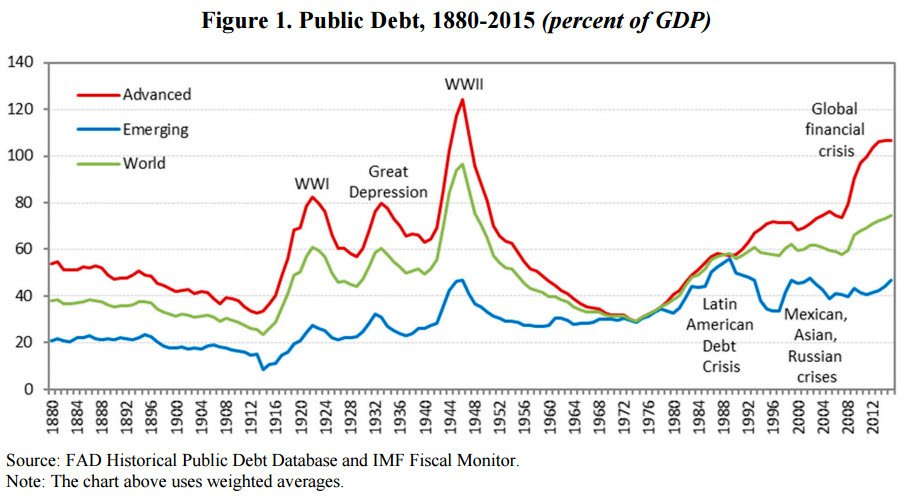 public-debt-war