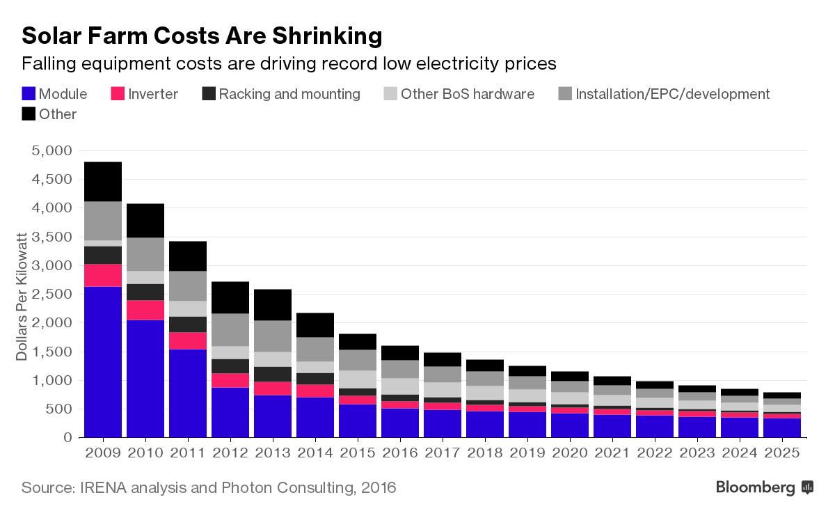 solar-cost