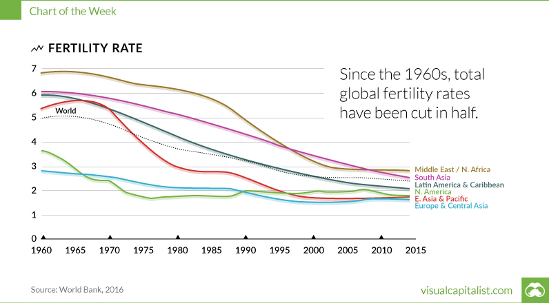 global-fertility-rates-2