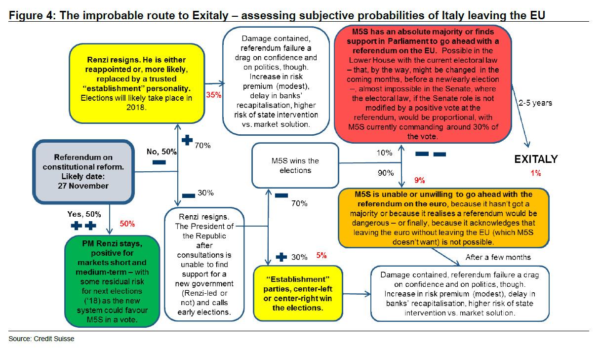 exitaly-chart-2