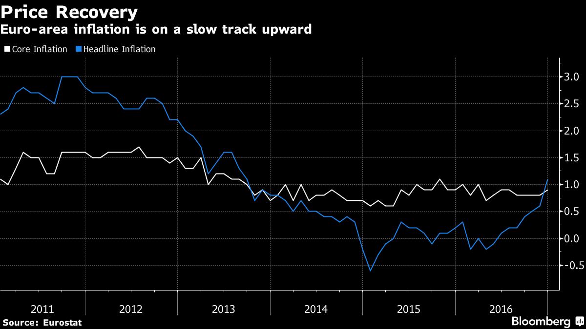 inflation-euroarea
