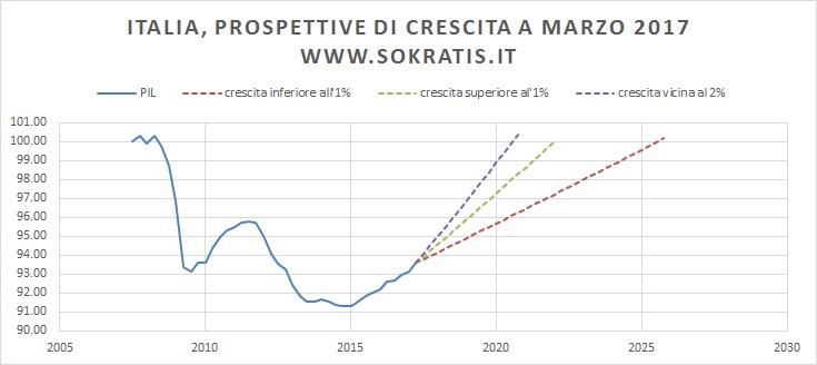 italia pil analisi